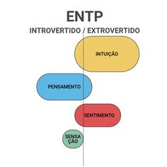 ENTP Intp, Mbti Personality, Chart, Making Decisions, Feelings, Random Pictures, 16 Personalities, Psicologia, Poems