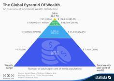 World wide wealth distribution pyramid