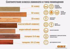 Нужный вам ламинат — необязательно самый дорогой!<br><br>Сохраните себе на стену простую инфографику, которая поможет разобраться, какой класс ламината подходит именно для вашего дома.
