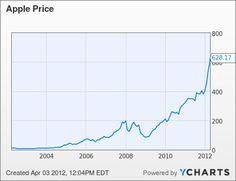 Aapl Stock Quote Pleasing Apple Bounces After Flirting With $500 Time To Buy  Aapl Chart