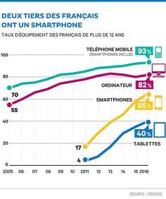 https://start.lesechos.fr/actu-entreprises/societe/les-francais-et-le-numerique-en-7-graphs-6876.php