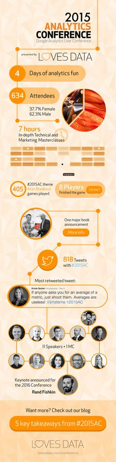 Loves Data Infographic    The data from Loves Data's #2015AC Analytics Conference – click through for all the links #Infographic #analytics #conference #analyticsconference #orange
