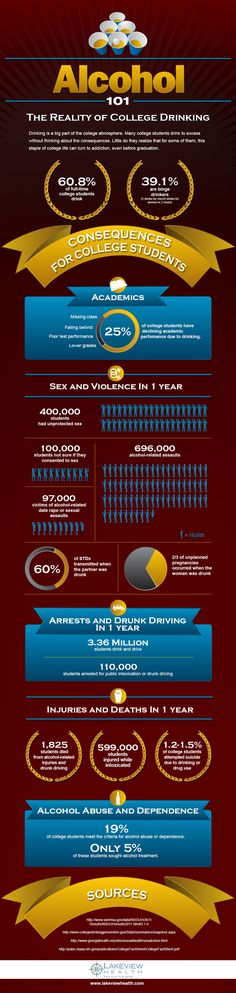 Alcohol Binge and College Drinking Consequences Infographic