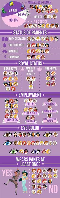 We Did An In-Depth Analysis Of 21 Disney Female Leads - The Meta Picture