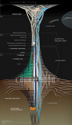 Sand Babel, le futuriste gratte-ciel du désert - CitizenPost