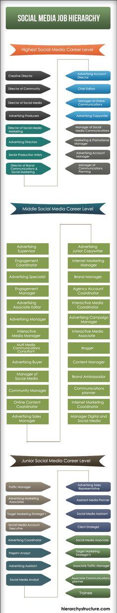 Social Media Job Hierarchy