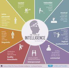 Los 7 tipos de inteligencia de Howard Gardner en una infografía  via @virginiog @manuelgross