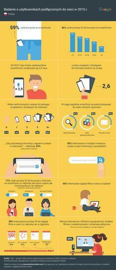 Badanie o użytkownikach podłączonych do sieci w 2015 r. — Think with Google