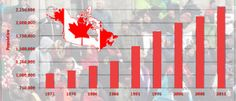 Canada's latest statistics report demonstrates that immigrants entering from foreign countries will increase B.C.'s (British Columbia)—Canadian province population as well as 15 major metropolitan regions in Canada, to as many as two million in the coming 25 years.