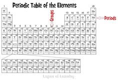 Httpenpediawikipekkapyykkc3b6 it is unknown how learn about the periodic table with your kids includes explanations questions and a urtaz Image collections