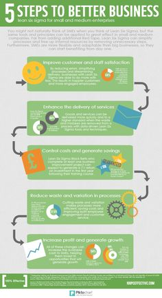 5 Steps To Better Business #Infographic #Business