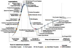 2010 Gartner Hype Cycle for Emerging Technologies