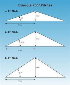 8 12 Roof Pitch Photo 8 12 Roof Pitch Pinteres 8 12 Pitch Roof construction Looking For A New Roof? Here Are The Tips - Useful Roofing Tips Porch Roof, Shed Roof, House Roof, Awning Roof, Roof Truss Design, Framing Construction, Fibreglass Roof, Roof Trusses, Steel Trusses