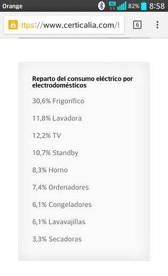 ¿Qué electrodoméstico gasta más energía? https://www.certicalia.com/blog-certificado-energetico/que-electrodomestico-gasta-mas-energia/