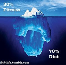 This is the one thing I tell EVERYONE!!!! I think it is Closer to 80% Diet 20% Fitness but either way... EAT HEALTHY!!!