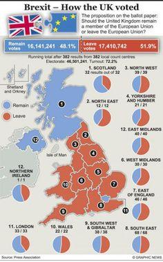 Brexit - England und Wales wollten klar raus und London Schottland und Nordirland deutlich in der EU bleiben