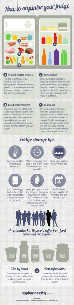 An organised fridge (infographic)
