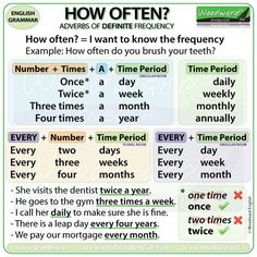 How often? Adverbs of Definite Frequency #ESL #Grammar