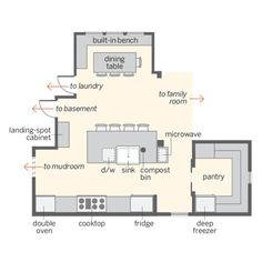 Optimal Kitchen Layout kitchen layout - multiple work zones would work nicely | interior