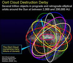 Inventions and Deceptions – Oort Cloud Absolute Magnitude, Oort Cloud, Interstellar Medium, Towards The Sun, Space Probe, Space Program, Our Solar System, Reality Check, Little Star