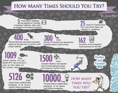 Motivational Quotes : Count It: How Many Times These Business Leaders Tried Before They Succeeded (Infographic)