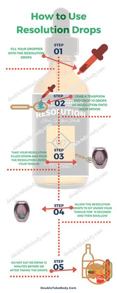 How to Use Resolution Drops- http://www.totallifechanges.com/5473251