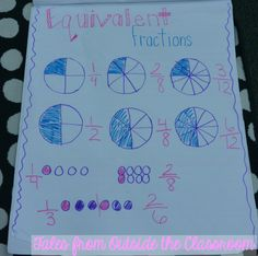 Equivalent Fractions anchor chart MAKE ME for Monday! Equivalent Fractions, Math Fractions, Maths, Math Charts, Math Anchor Charts, Math Tutor, Teaching Math, Teaching Ideas, Fifth Grade Math