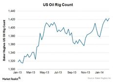 Us Oil Rig Count Last 1 Year Baker Hughes
