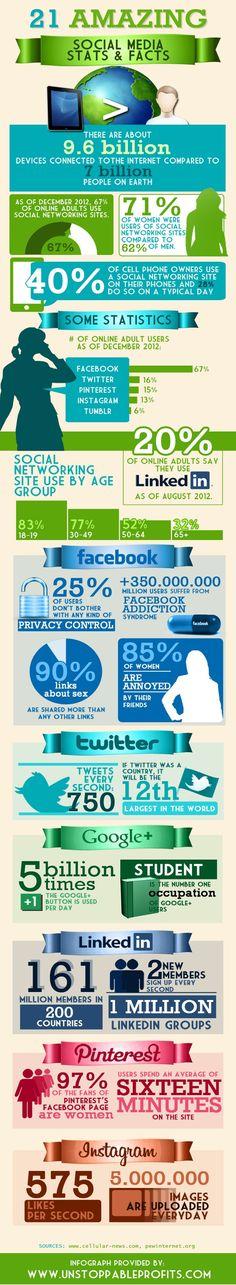 21 Amazing #SocialMedia Stats & Facts [#Infographic] #socialmediastats