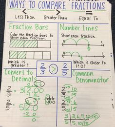 Ways to compare fractions anchor chart