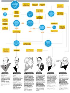 What Kind of Leader are you? www.thestartupgarage.com #infographic