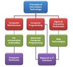 Information Technology Curriculum Map