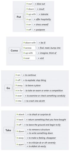 English phrasal verbs with Put/Come/Go/Take English Prepositions, English Idioms, English Phrases, English Writing, English Study, English Grammar, Teaching English, Learn English, English Language