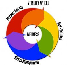 The Vitality Wheel Would you like to make a change in your life which will improve your health and vitality? Allow me to support you in making this change. Enter a description of the change you would like to accomplish into ONE of the areas of either. Physical Activity Diet/Nutrition Stress Management. Then fill in the form and press the SUBMIT button. I will send you a personalized tip to help you go about making this change. Make A Change, Anti Aging Tips, Diet And Nutrition, Stress Management, Physical Activities, Physics, Improve Yourself, Health Fitness, How Are You Feeling