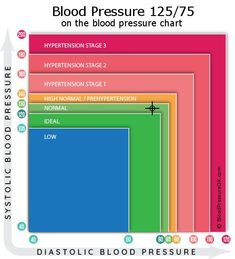 Blood Pressure 125 over 75 - what do these values mean?