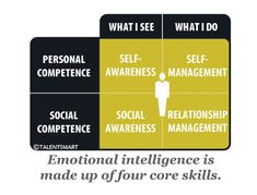 Why emotional intelligence is necessary for success
