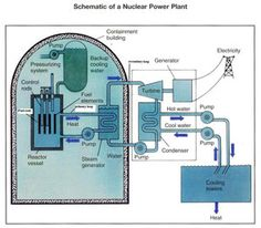 Energy and kids Nuclear energy model
