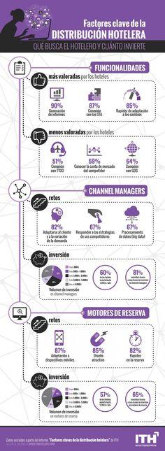 Infografía: factores clave de la distribución hotelera. Marketing Jobs, Digital Marketing, Revenue Management, Social Media Tips, Curriculum, Tourism, Hospitality, Business, Channel