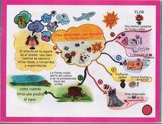Actividades Escolares: mapas mentales Reto Mental, Mind Map Art, Comics, Yuri, Eve, Marvel, Google, Amor, Mind Map Design