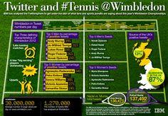 Wimbledon infographic