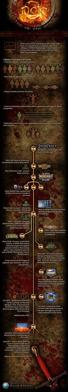 Infographic of Dota