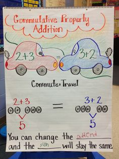 Commutative Property Anchor Chart ~ Also works with boats, planes, buses, and trains. For an added twist, have some students stand at separate stops and pretend to get on in different orders, but get the same total load. :)