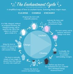 Cycle for Cleansing and Enchanting Crystals