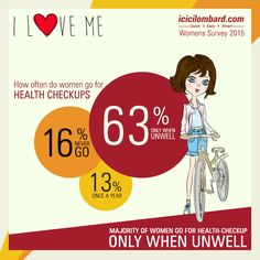 Did you Know? - An alarming 16% of #Indian women have never been to a #health check-up in the past year