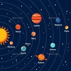 Buy Solar System Orbits And Planets Background by macrovector on GraphicRiver. Solar system with sun orbits and planets on dark blue background vector illustration. Editable EPS and Render in JPG . Solar System Poster, Solar System Art, Solar System Planets, Solar System Model Project, Solar System Painting, Solar System Images, Solar System Crafts, Arte Do Sistema Solar, Illustrator Design
