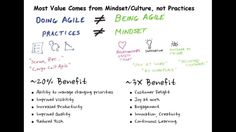 Doing agile is not the same as being agile. Practices are not the same as mindset
