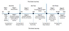Michael Hauge's Six Stage Plot Structure Writing Advice, Writing A Book, Story Outline, Plot Diagram, Story Structure, Hero's Journey, Important Facts, Writers Write, Book Launch