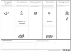 business model canvas nederlands pdf - Google zoeken