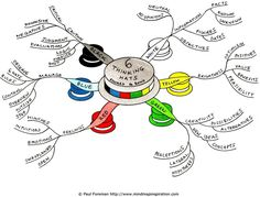 Exemples de cartes mentales pour préparer une réunion et l'animer