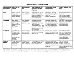 dysfunctional family roles chart by ladyannalise